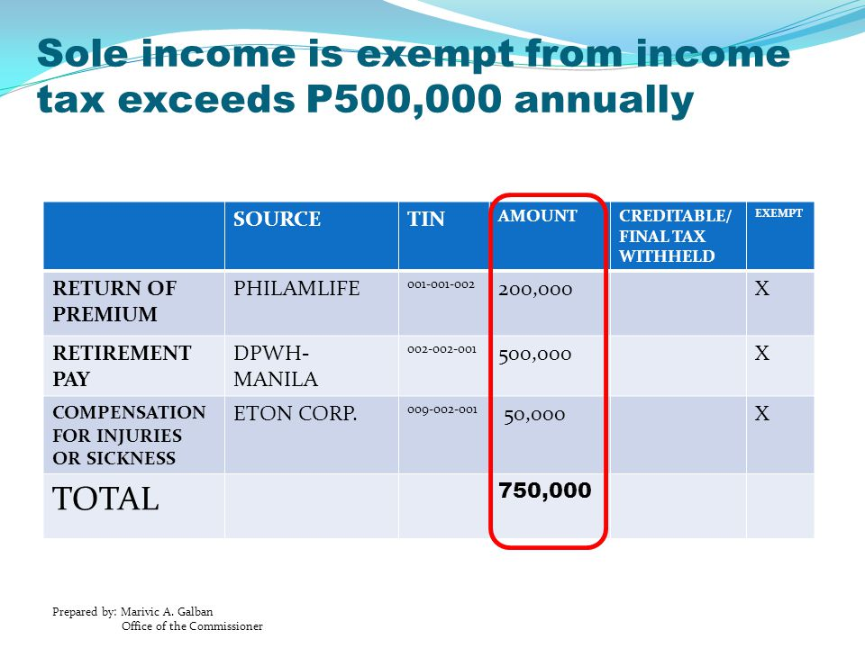 Sole income is exempt from income tax exceeds P500,000 annually