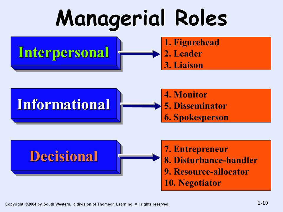 Managerial Roles Interpersonal Informational Decisional 1. Figurehead
