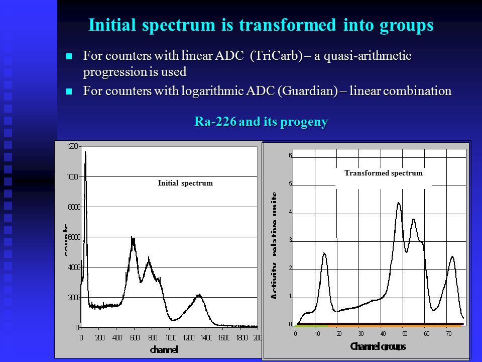 Initial spectrum is transformed into groups