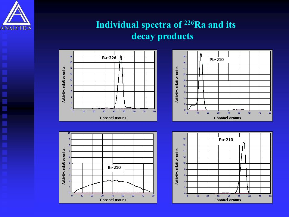 Individual spectra of 226Ra and its decay products