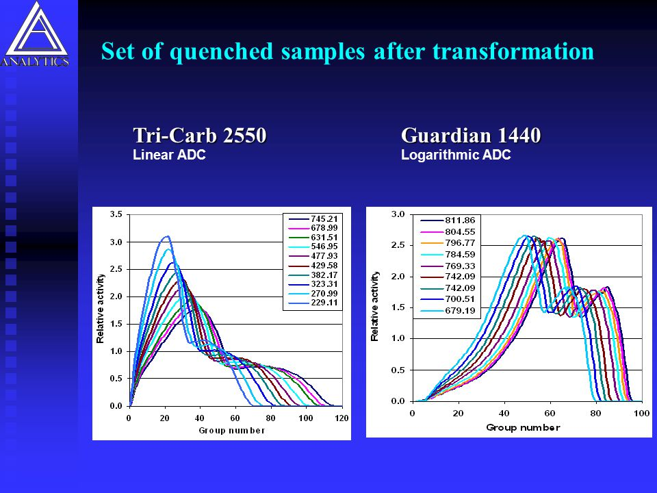 Set of quenched samples after transformation
