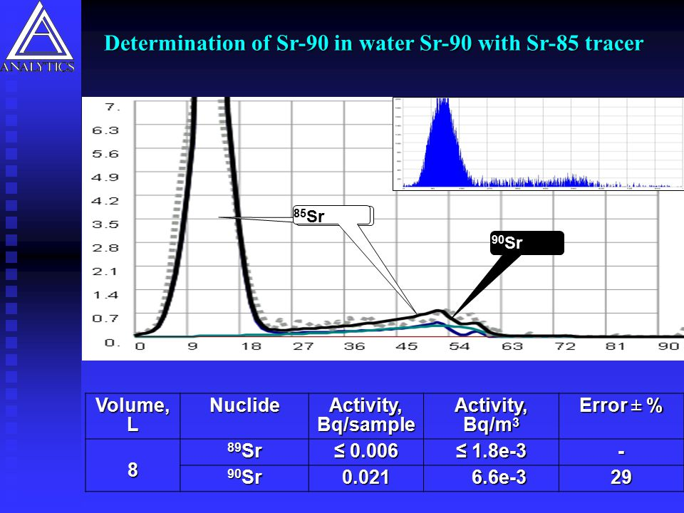 Determination of Sr-90 in water Sr-90 with Sr-85 tracer