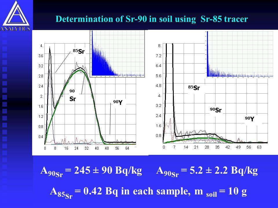 A90Sr = 245 ± 90 Bq/kg A85Sr = 0.42 Bq in each sample, m soil = 10 g