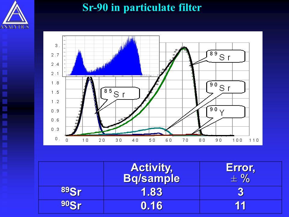 Sr-90 in particulate filter