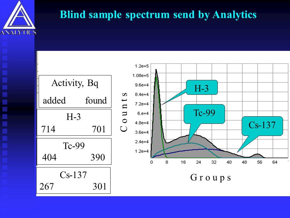 Blind sample spectrum send by Analytics