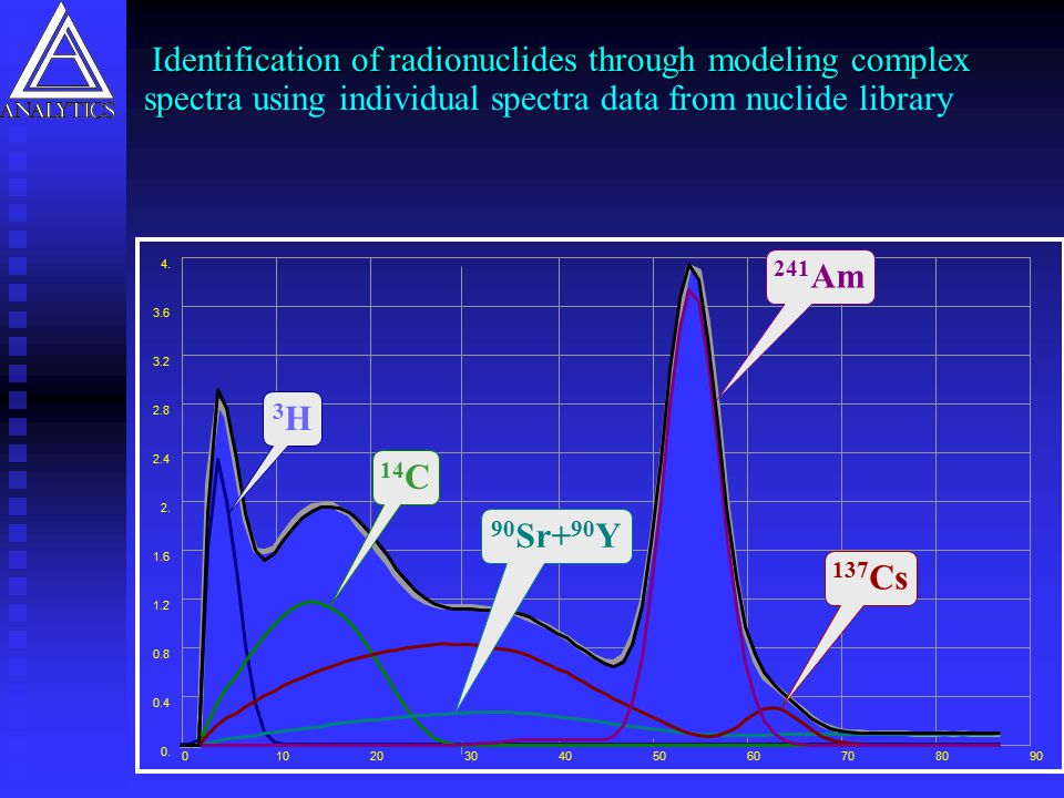 Identification of radionuclides through modeling complex spectra using individual spectra data from nuclide library