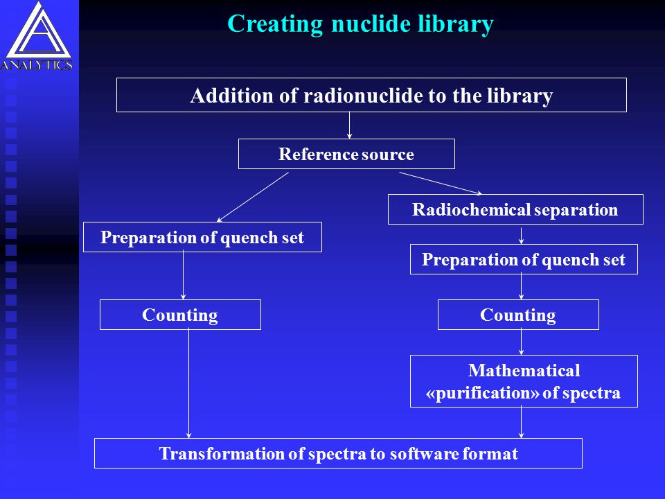 Creating nuclide library