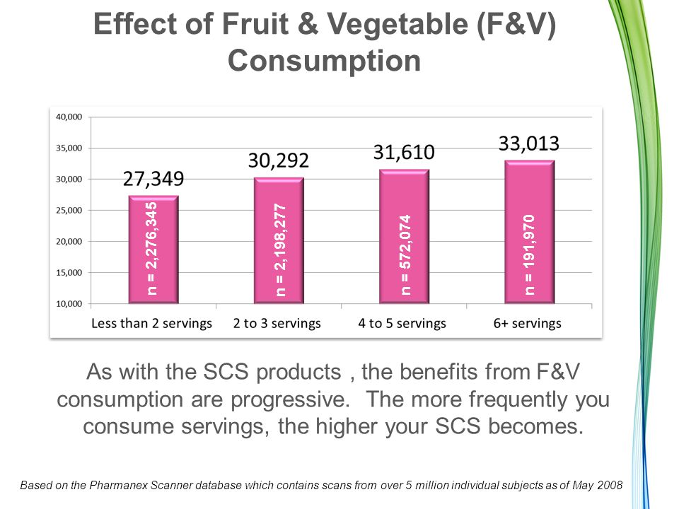 Effect of Fruit & Vegetable (F&V) Consumption