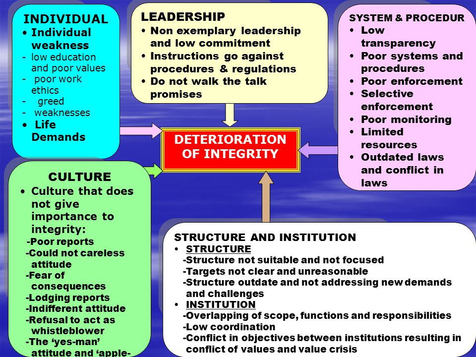 DETERIORATION OF INTEGRITY