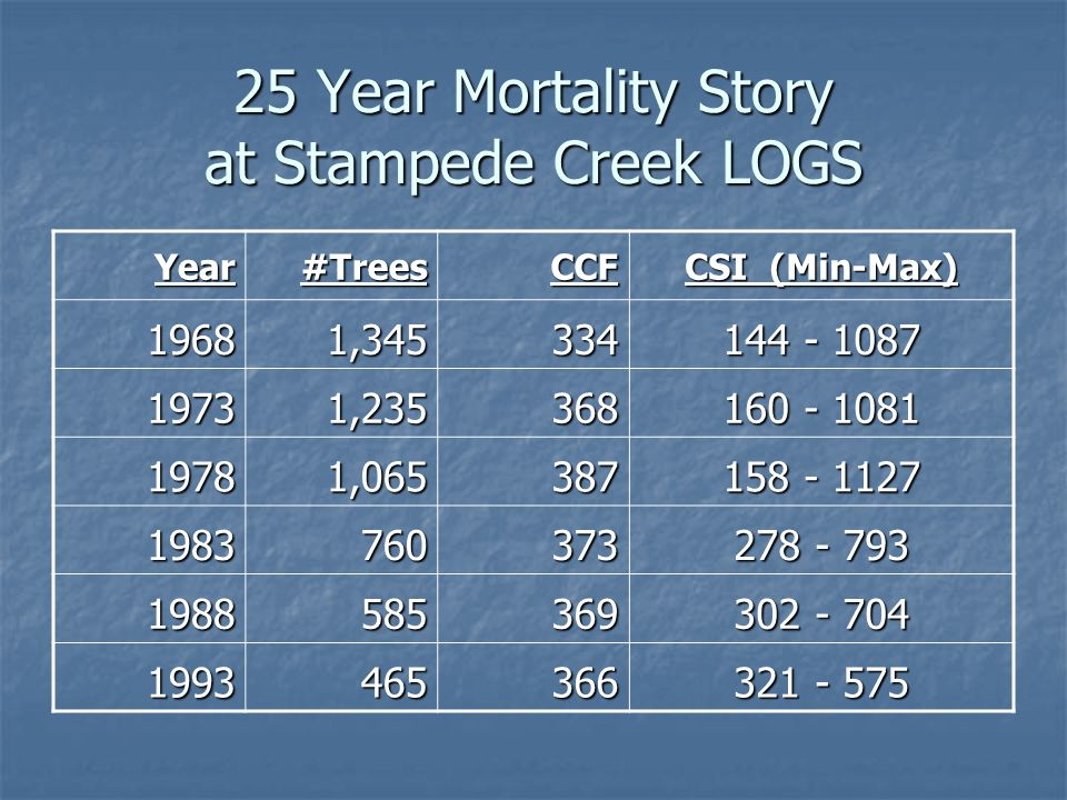25 Year Mortality Story at Stampede Creek LOGS