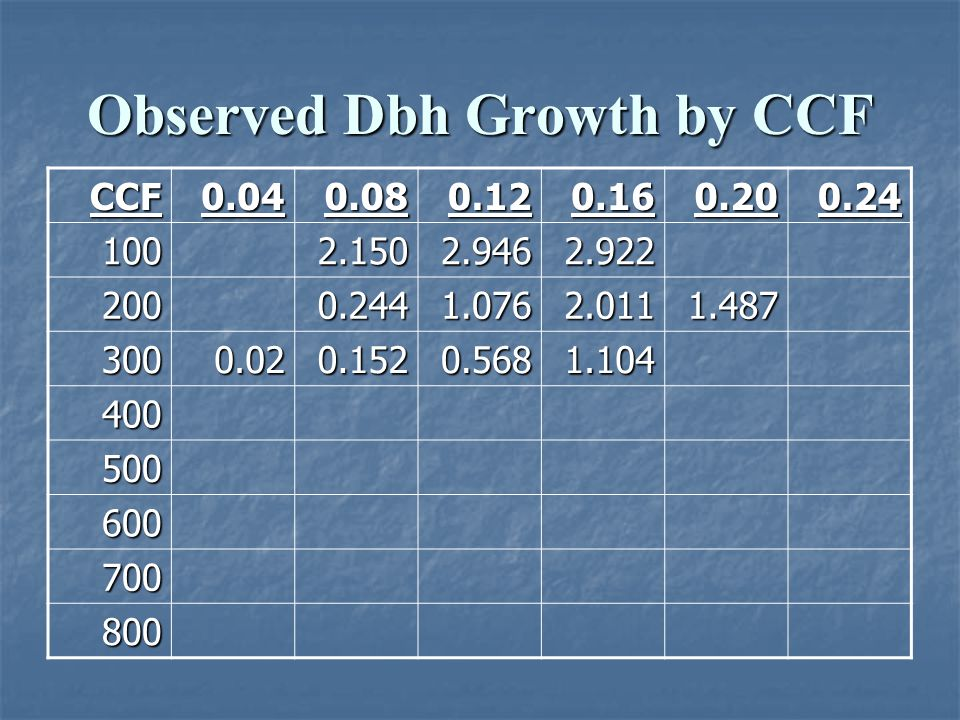 Observed Dbh Growth by CCF