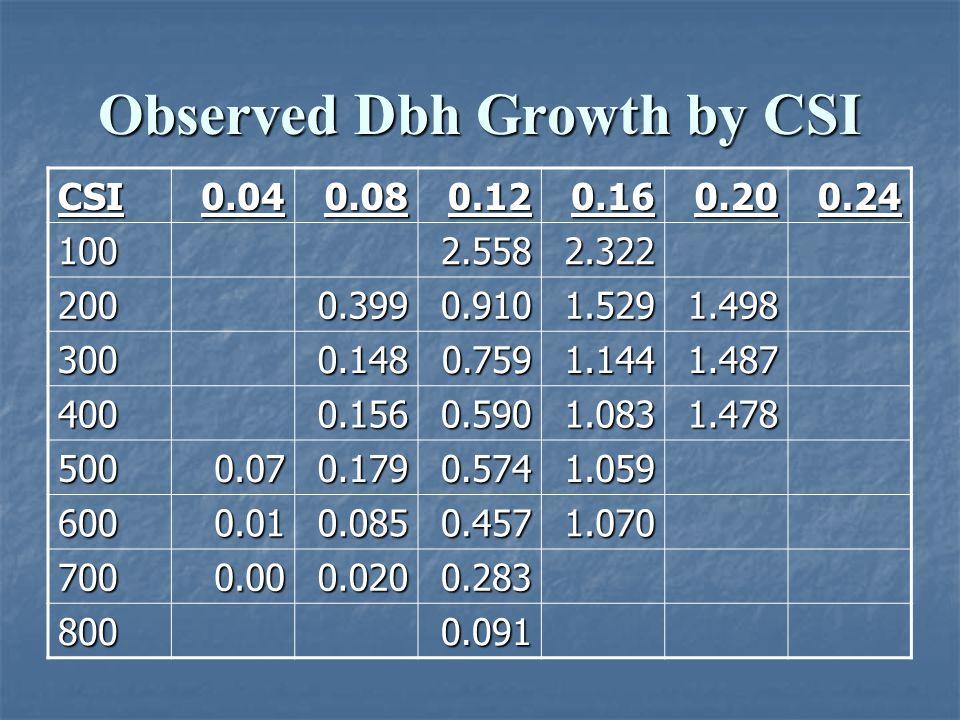 Observed Dbh Growth by CSI
