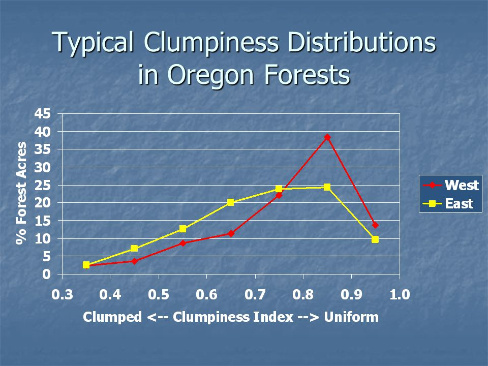 Typical Clumpiness Distributions in Oregon Forests
