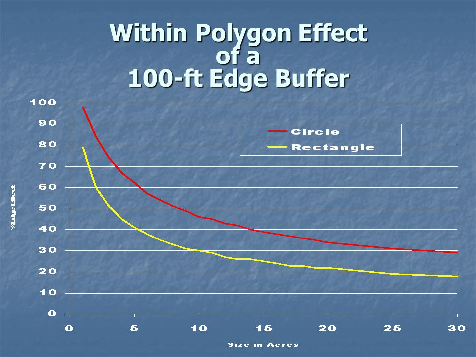 Within Polygon Effect of a 100-ft Edge Buffer