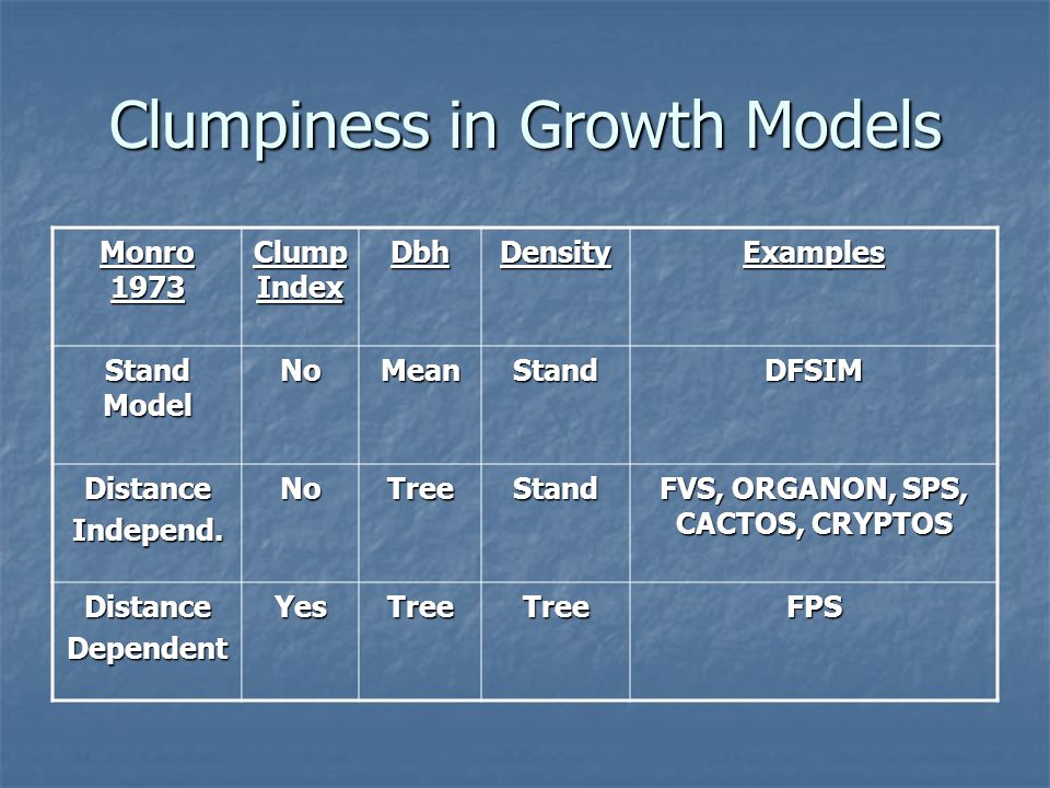 Clumpiness in Growth Models