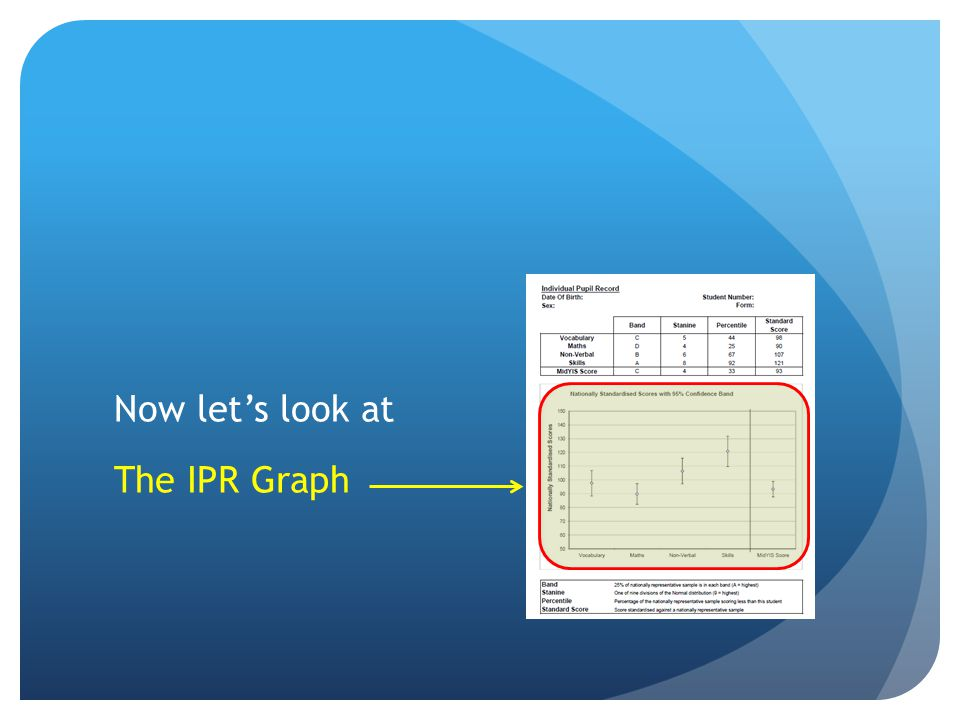 Now let's look at The IPR Graph