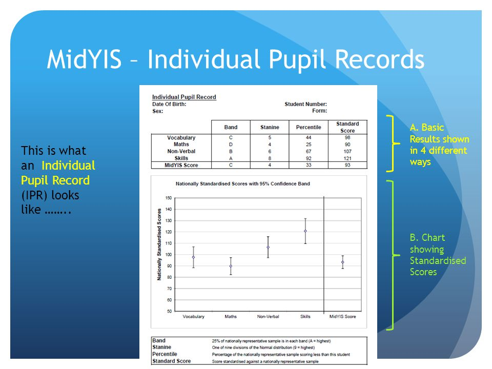 MidYIS – Individual Pupil Records