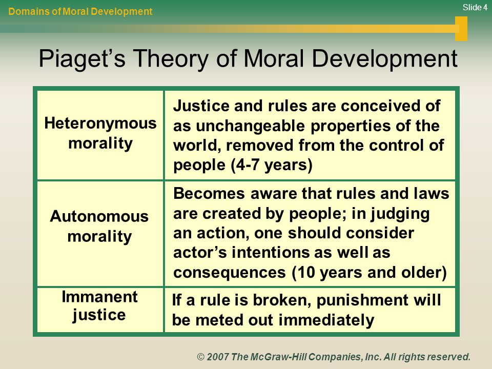 Lawrence Kohlberg's Six Stages of Moral Development