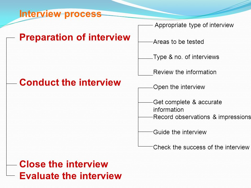 Preparation of interview