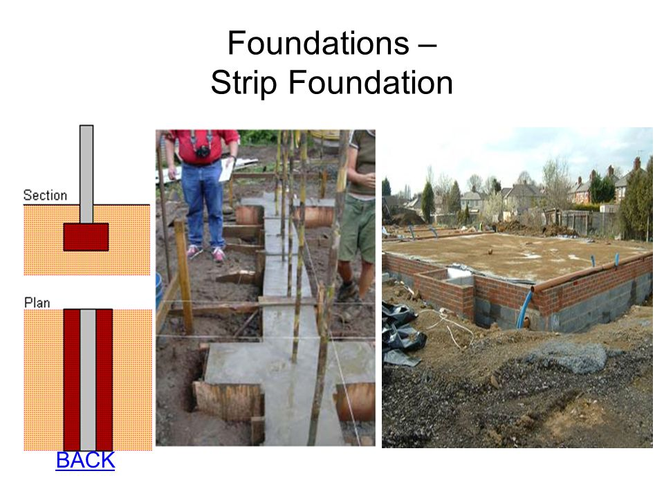 Foundations – Strip Foundation
