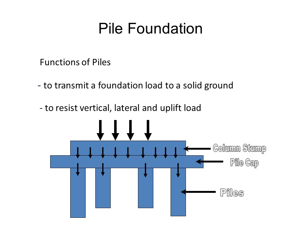 Pile Foundation Functions of Piles