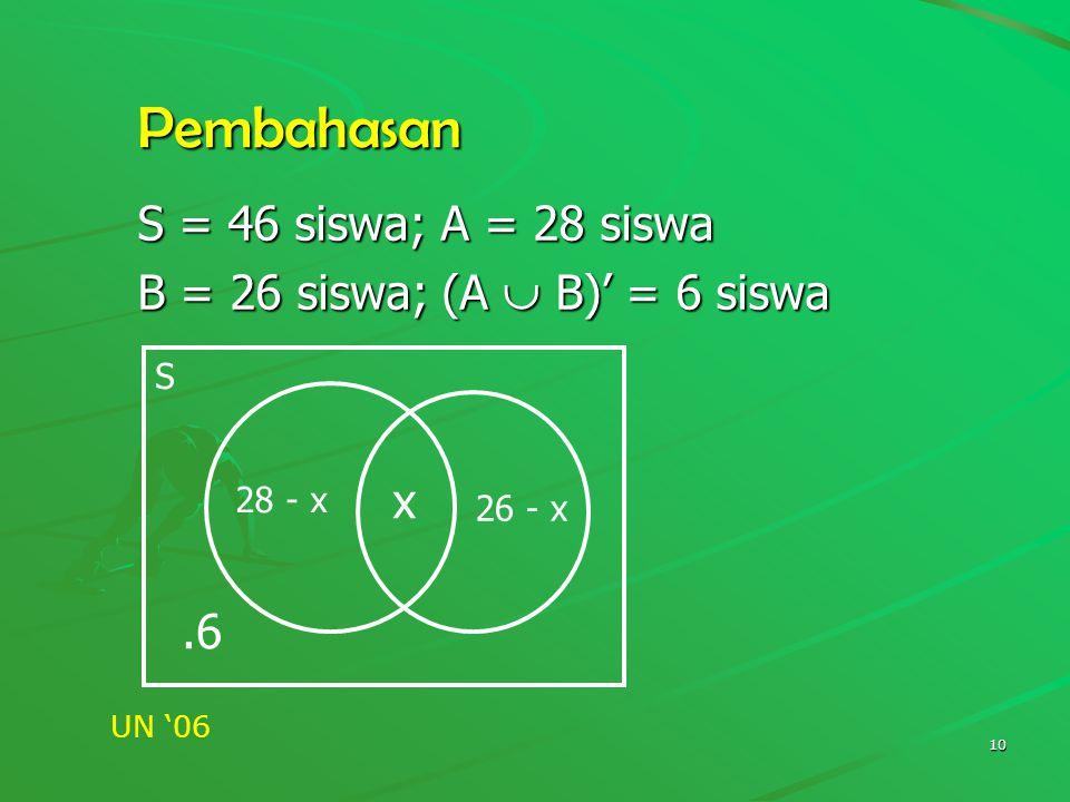 Pembahasan S = 46 siswa; A = 28 siswa B = 26 siswa; (A  B)' = 6 siswa