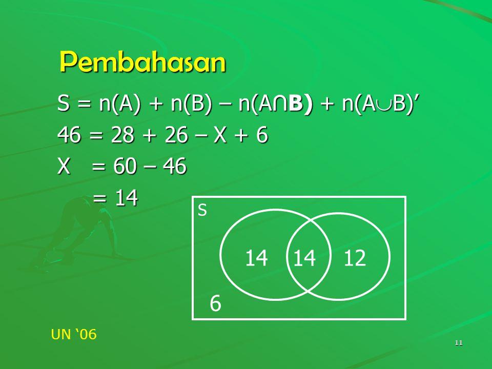 Pembahasan S = n(A) + n(B) – n(A∩B) + n(AB)' 46 = 28 + 26 – X + 6