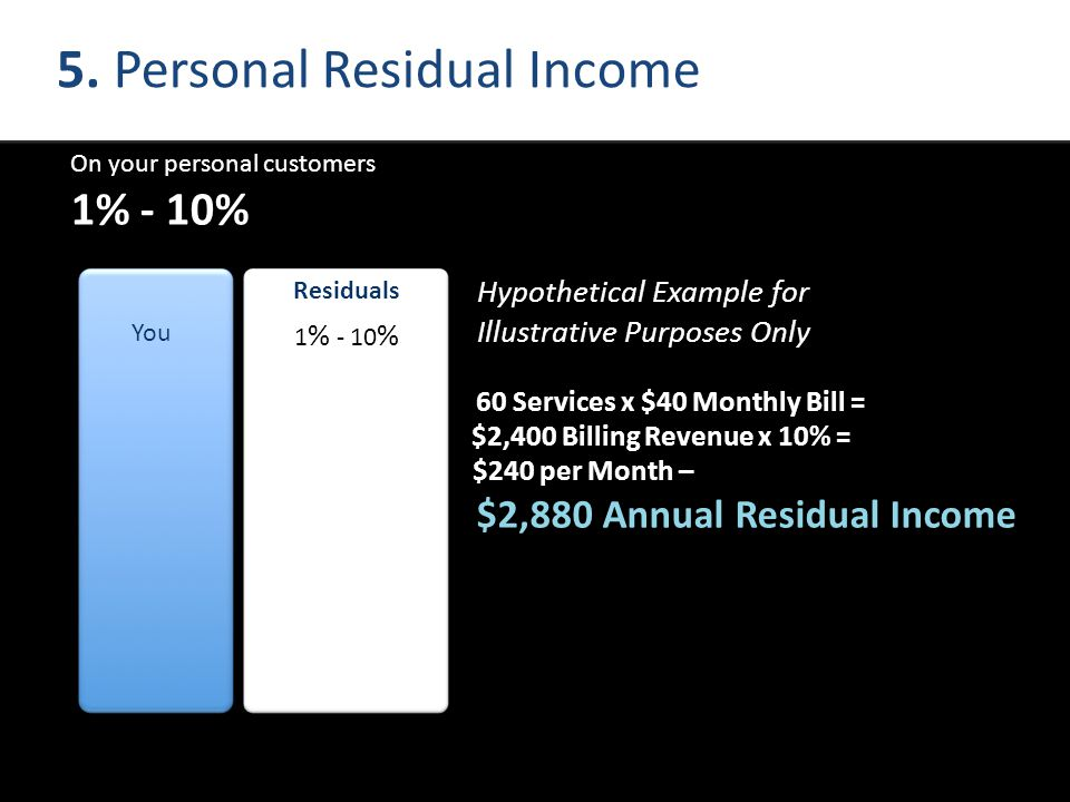 5. Personal Residual Income