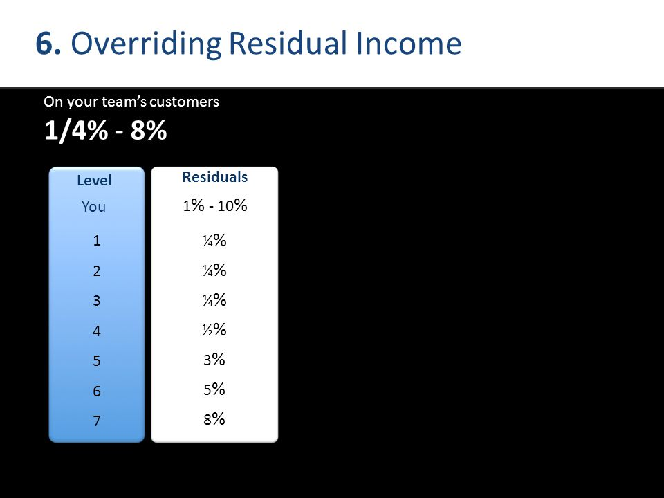 6. Overriding Residual Income