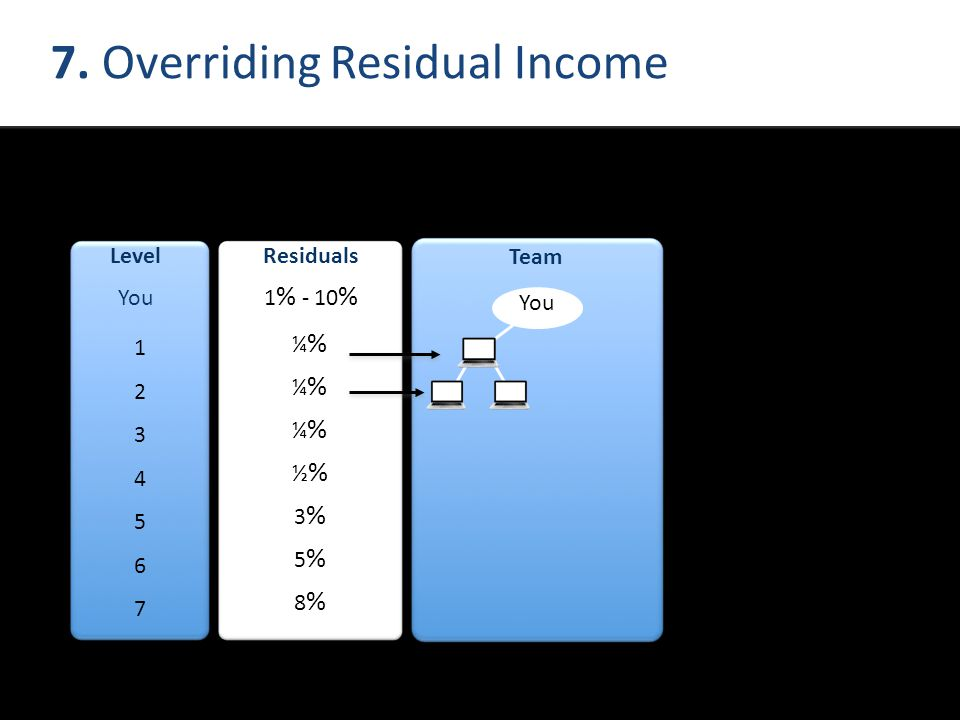 7. Overriding Residual Income