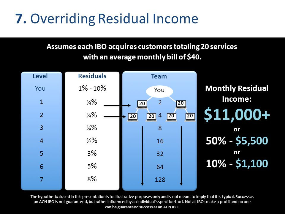 $11,000+ 7. Overriding Residual Income Monthly Residual Income: