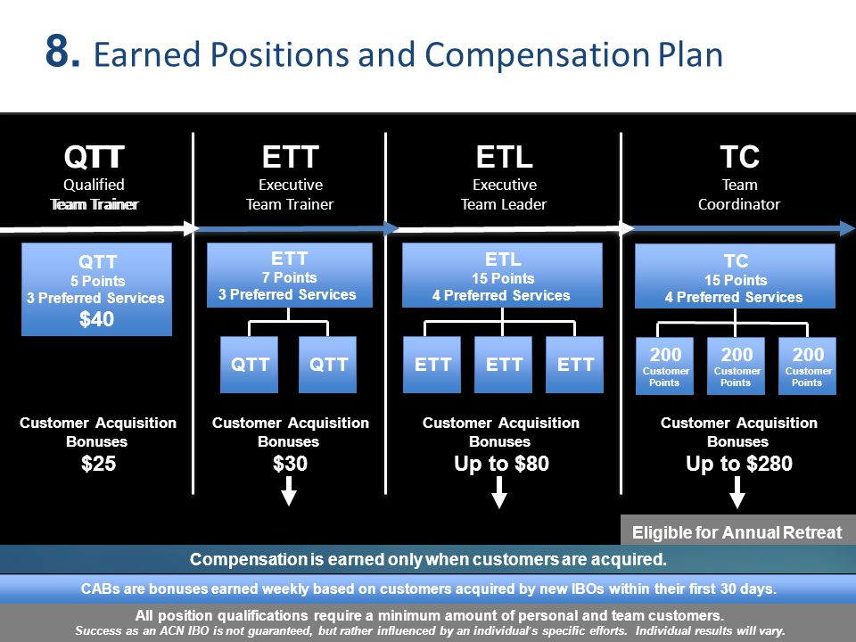 8. Earned Positions and Compensation Plan