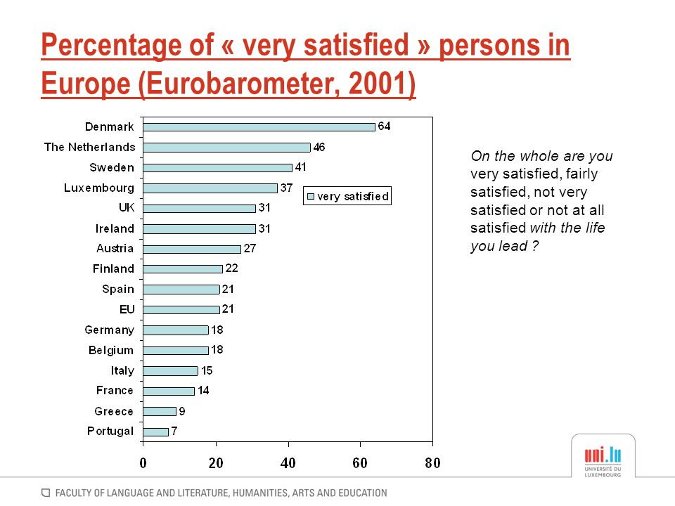 Percentage of « very satisfied » persons in Europe (Eurobarometer, 2001)