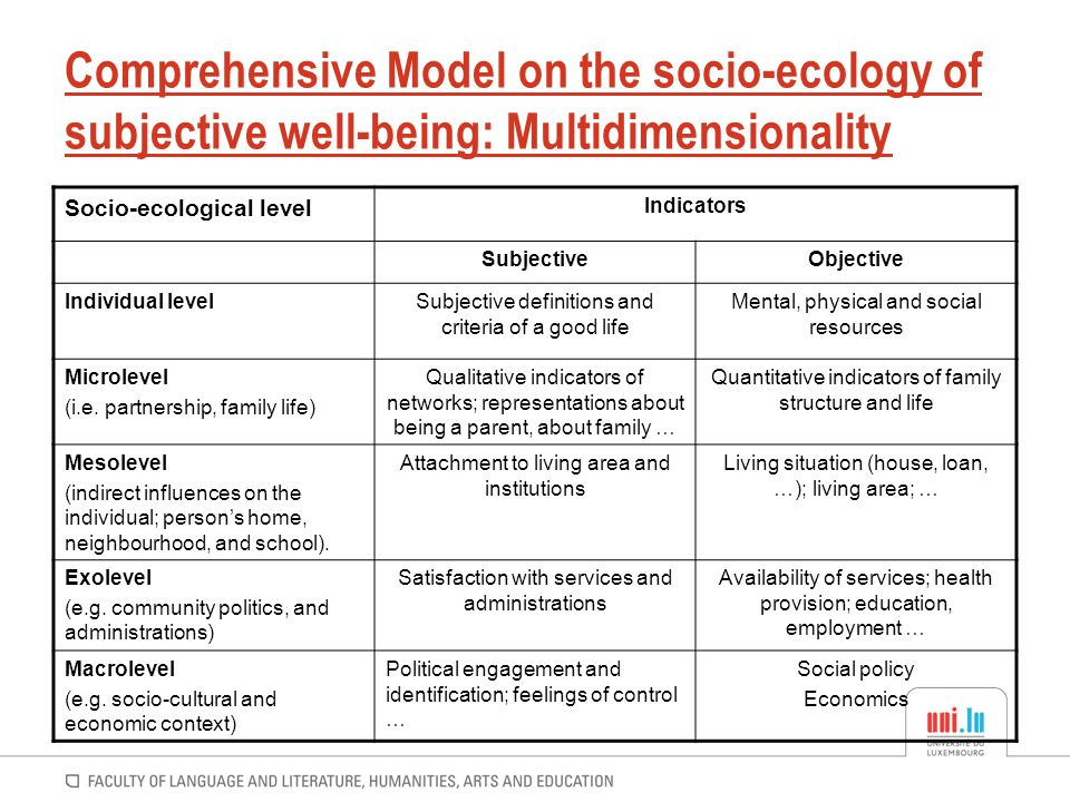 Comprehensive Model on the socio-ecology of subjective well-being: Multidimensionality