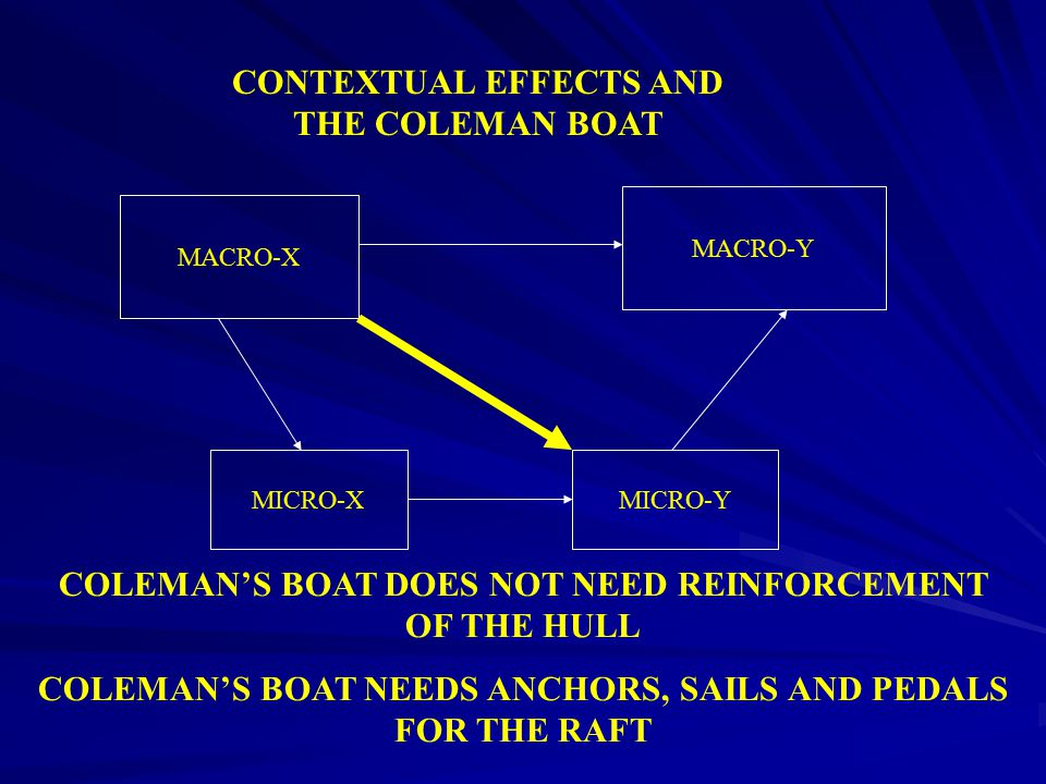 CONTEXTUAL EFFECTS AND THE COLEMAN BOAT