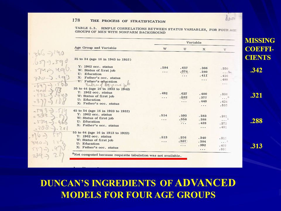 DUNCAN'S INGREDIENTS OF ADVANCED MODELS FOR FOUR AGE GROUPS