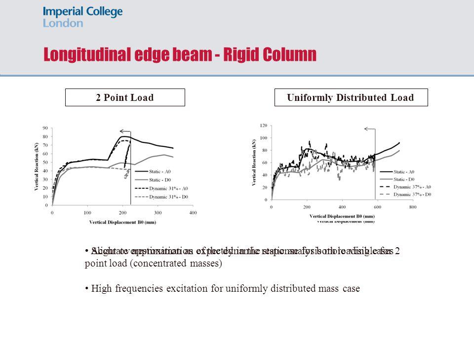 Longitudinal edge beam - Rigid Column