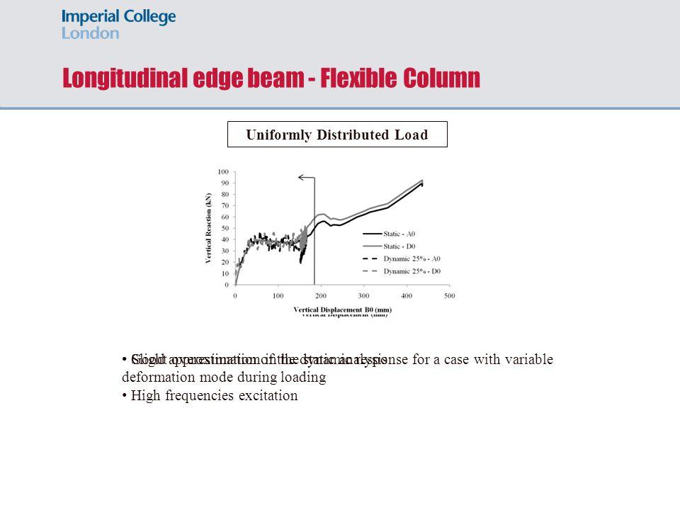 Longitudinal edge beam - Flexible Column