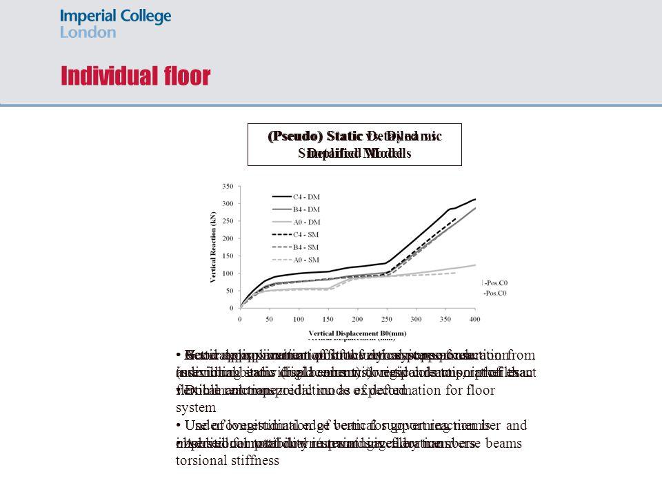 Individual floor (Pseudo) Static vs. Dynamic Detailed Model