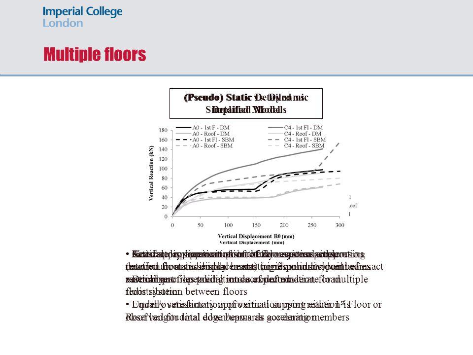 Multiple floors (Pseudo) Static Detailed vs. Simplified Models