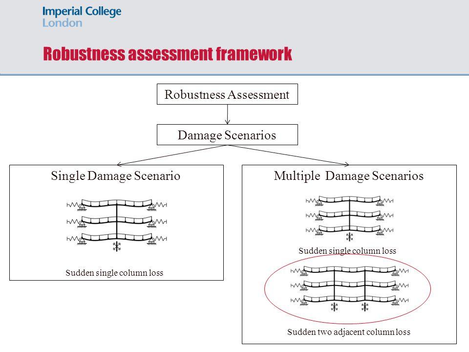 Robustness assessment framework