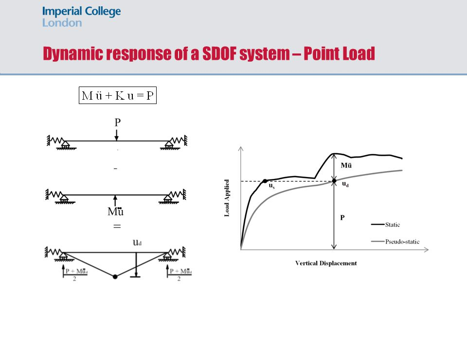 Dynamic response of a SDOF system – Point Load