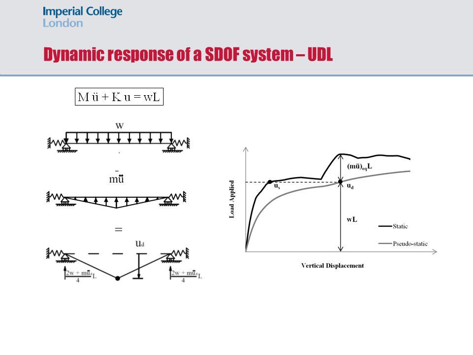 Dynamic response of a SDOF system – UDL