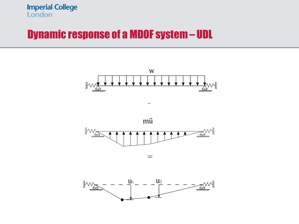 Dynamic response of a MDOF system – UDL