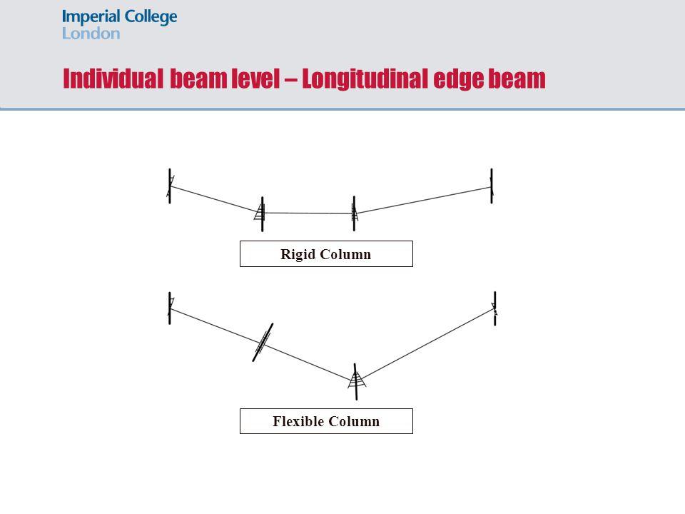 Individual beam level – Longitudinal edge beam