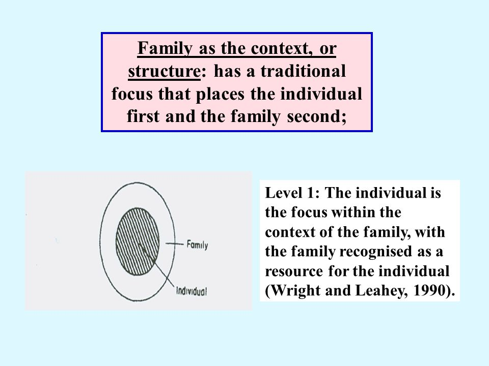 Family as the context, or structure: has a traditional focus that places the individual first and the family second;