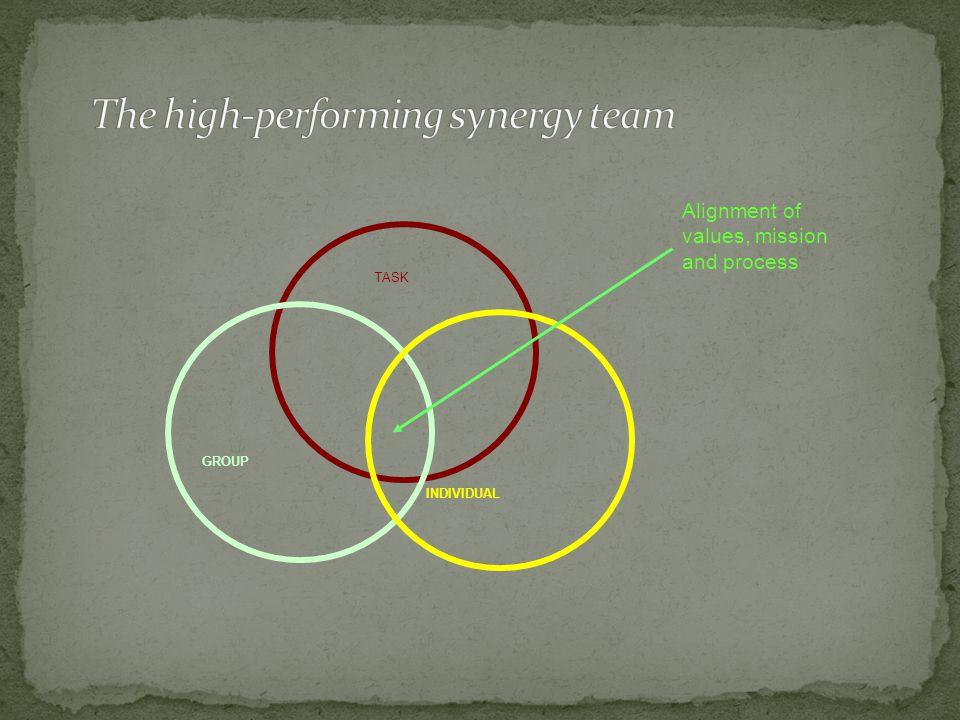Types of Teams Problem-Solving Teams