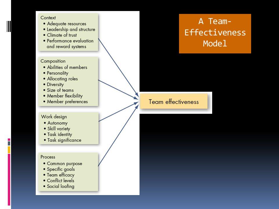 Key Roles of Teams