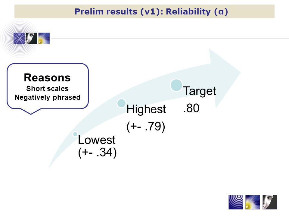 Prelim results (v1): Reliability (α)