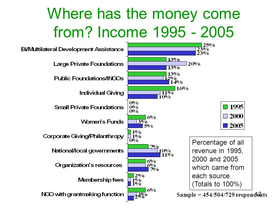 Where has the money come from Income 1995 - 2005